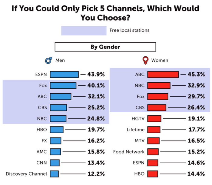 A chart of the most-popular channels.