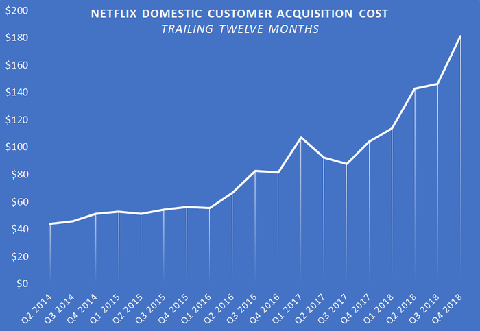 A chart showing Netflix's U.S. customer acquistiion cost.