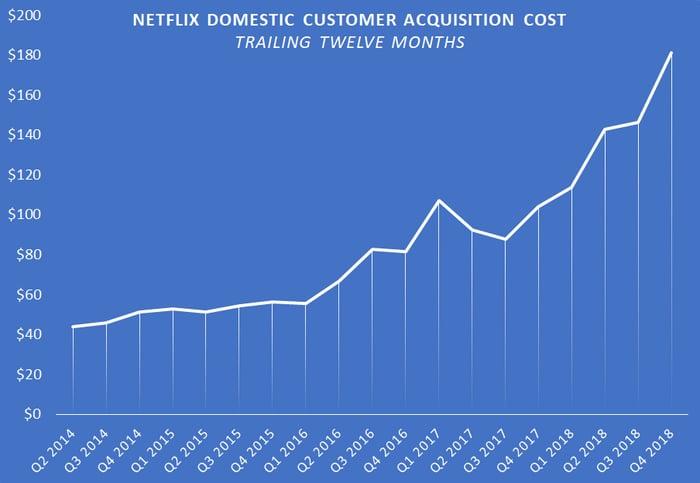 A chart showing Netflix's U.S. customer acquistiion cost.