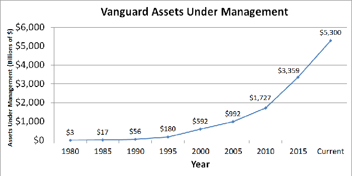 Graph showing Vanguard assets over time.
