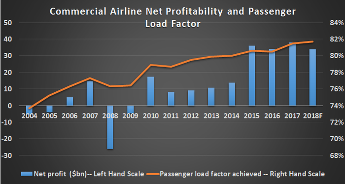 Airline profitability and load factors.