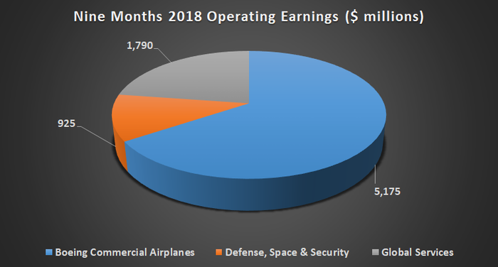 Boeing operating earnings by segment.