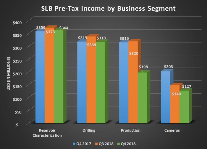 Chart showing Schlumberger's pre-tax income by business segment for Q4 2017, Q3 2018, and Q4 2017. Shows sharp decline for production and Cameron segments compared to last year.