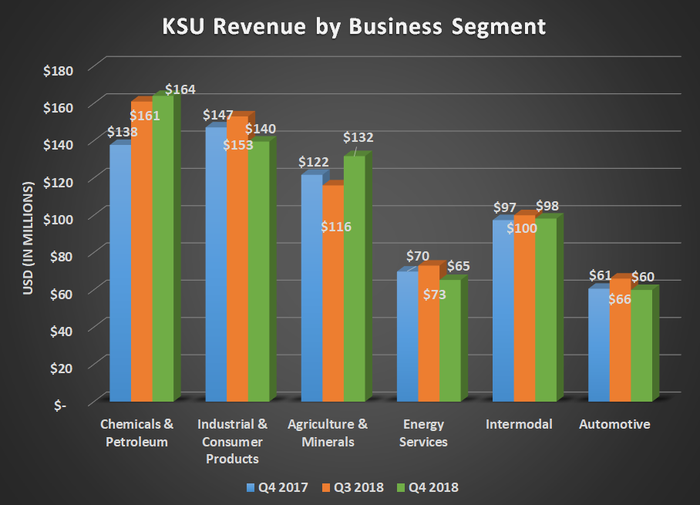 KSU revenu by business segment for Q4 2017, Q3 2018, and Q4 2018. Shows Increase fir Chemicals and Agriculture segments offsetting declines in industrial and energy services.