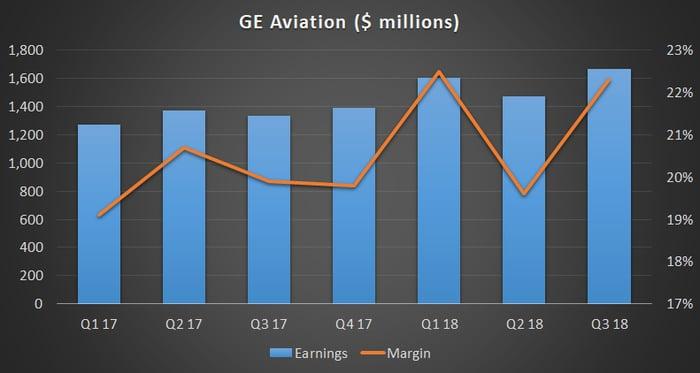 GE Aviation earnings and margin.