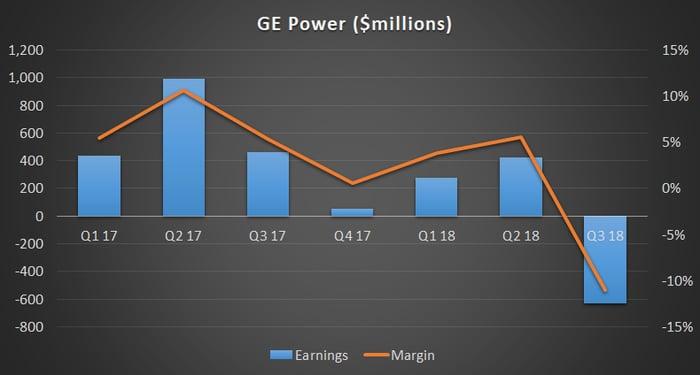 GE Power earnings and margin.