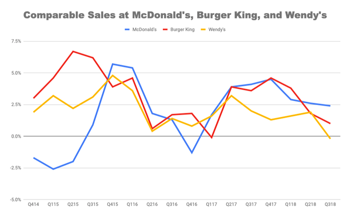 Chart of quarterly comparable sales for the big 3 burger chains