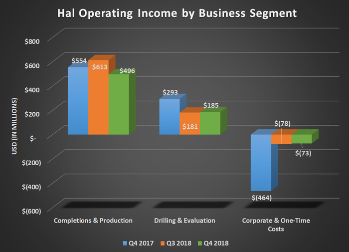 HAL operating income by business segment for Q4 2017, Q3 2018, and Q4 2018. Shows declines for both operating segments.