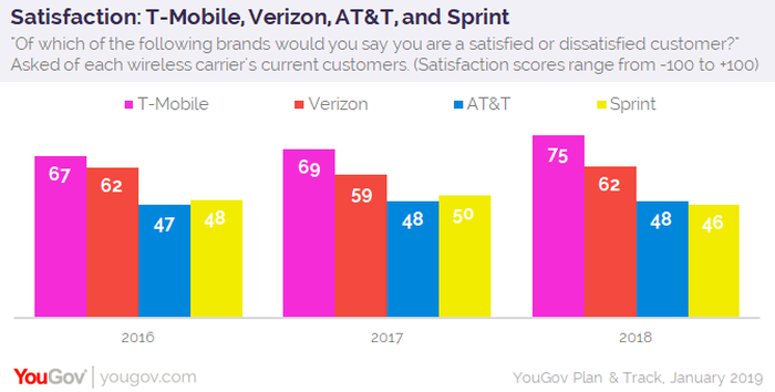 A chart shows how satisfied consumers are with each major carrier.