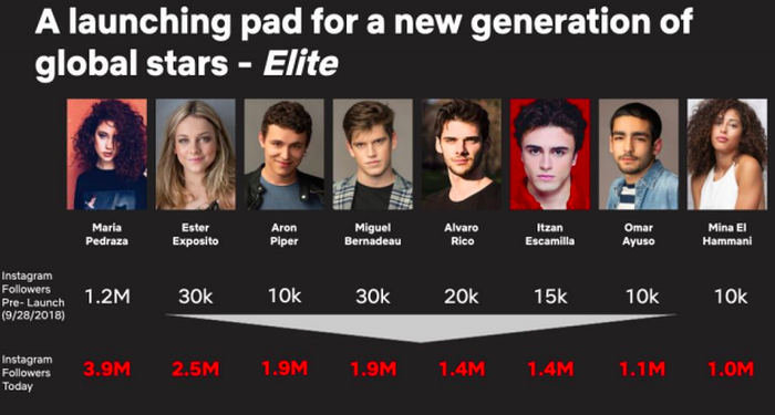 Chart showing the cast of Elite gaining Instagram followers.