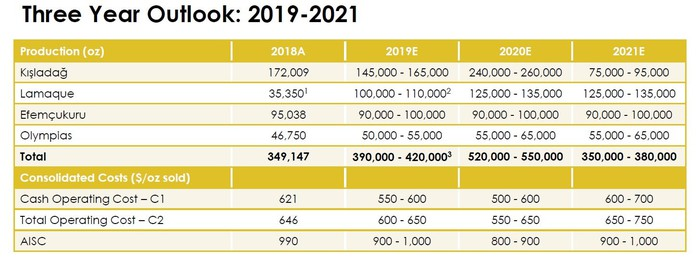 A table showing Eldorado Gold's production and cost outlook for 2019-2021.