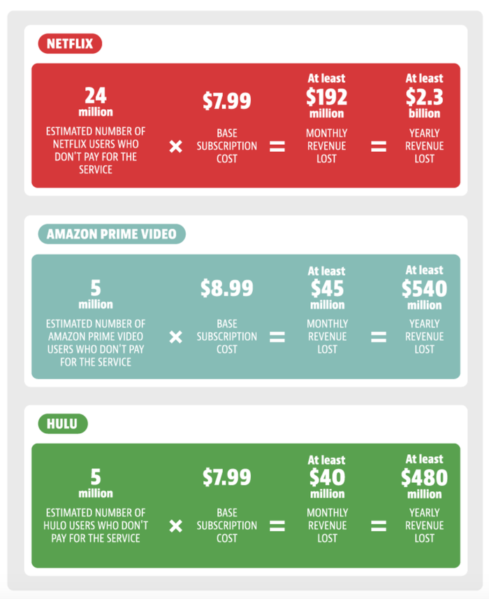 How Much Does Subscription Sharing Cost Netflix Amazon And Hulu
