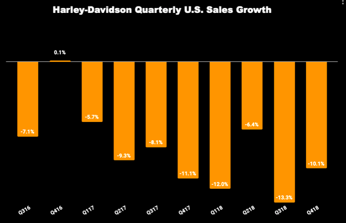 Chart of Harley-Davidson quarterly U.S. sales growth