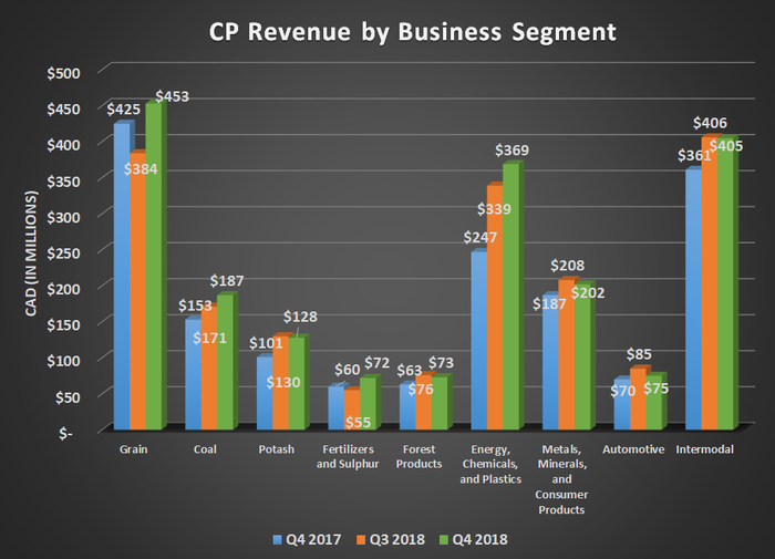 CP revenue by business segment for Q4 2017, Q3 2018, and Q4 2018. Shows gains in all categories (grain; coal; potash; fertilizers and sulfur; forest products; energy, chemicals, and plastics; metals, minerals, and consumer products; automotive; intermodal).