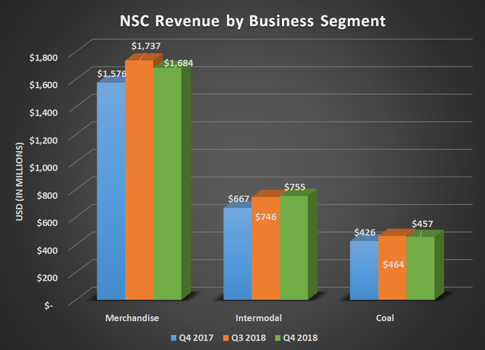 NSC revenue by business segment for Q4 2017, Q3 2018, and Q4 2018. Shows most significant gains for intermodal and modset gains in coal and merchandise.