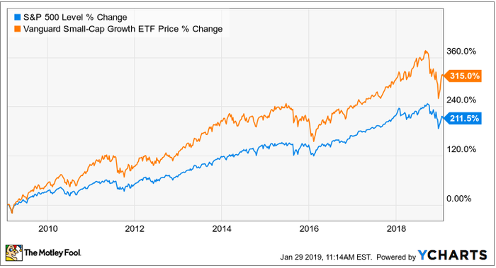 Chart of S&P 500 returns versus a small cap growth ETF.