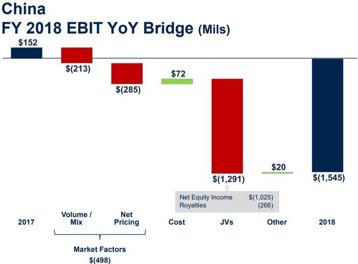 Graphic showing China's EBIT declining from $152 million in 2017 to $1.5 billion in 2018.