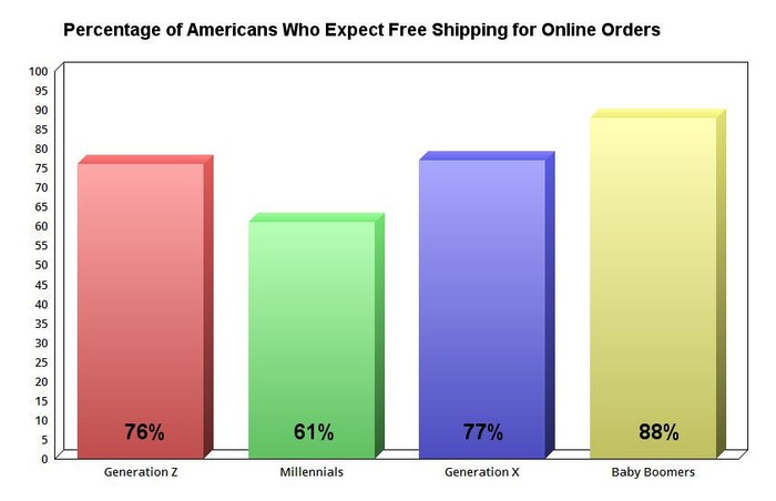 Chart showing percentage of Americans who expect free shipping by age group