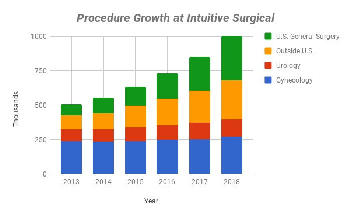 Chart of Intuitive procedures by type over time