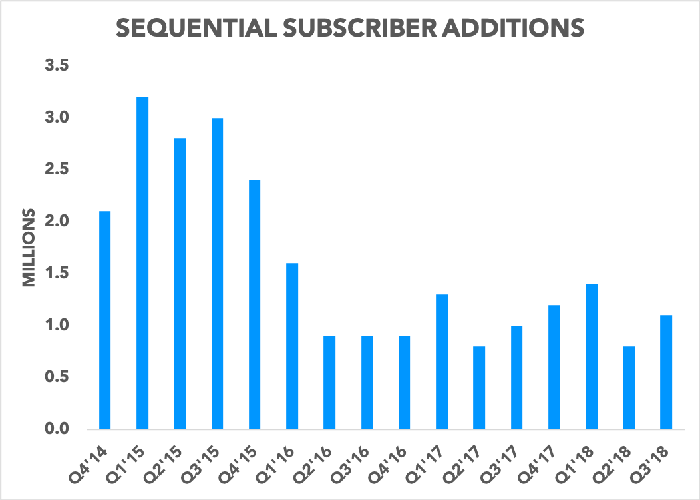 Chart showing sequential subscriber additions falling over time