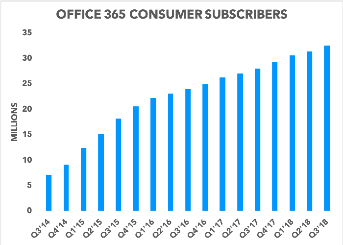 Chart showing Office 365 consumer subscribers growing over time