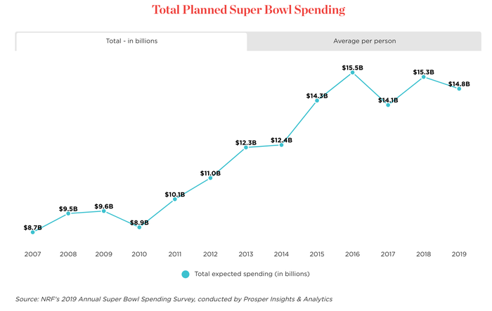 A chart shows a history of Super Bowl Spending.