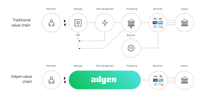 A graphic showing Adyen's place in the payment-processing chain