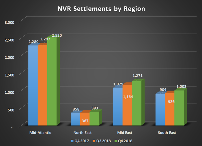 NVR settlements by region for Q4 20178, Q3 2018, and Q4 2018. Gains for all four regions.