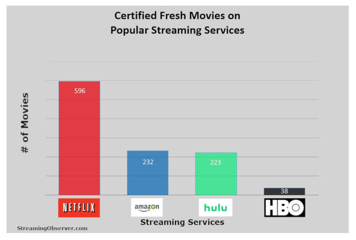A bar chart of Certified Fresh movies, showing Netflix with 596, Amazon with 232, Hulu with 223, and HBO with 38.