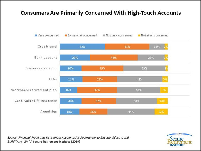 A chart shows what types of fraud consumers are worried about.