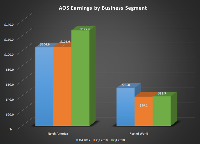 Bar chart of AOS earnings by business segment for Q4 2017, Q3 2018, and Q4 2018. Shows jump in North America offsetting rest of world decline.