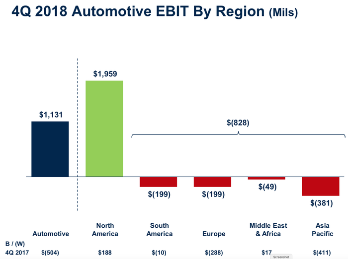 A bar chart showing Ford's Automotive EBIT by region in the fourth quarter of 2018. North America turned a profit of $1.959 billion, but each of Ford's overseas regions posted (smaller) losses, reducing Ford's total Automotive result to $1.131 billion.