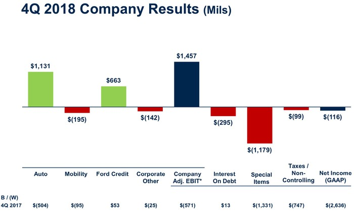 A bar chart showing how each of Ford's business segments contributed to its overall fourth-quarter result, as detailed in the article below.