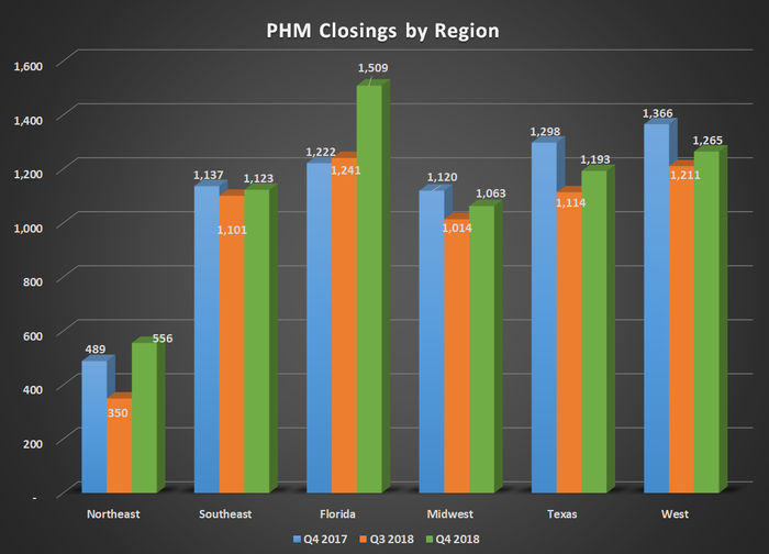 Bar chart of PHM closings by region for Q4 2017, Q3 2018, and Q4 2018. Shows sharp increase in Florida offsetting declines in other segments