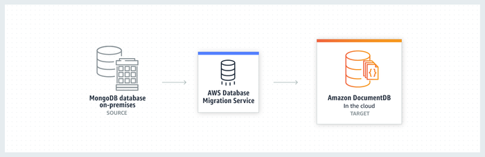 A diagram showing how to migrate from an on-premises instance of MongoDB to DocumentDB in the cloud