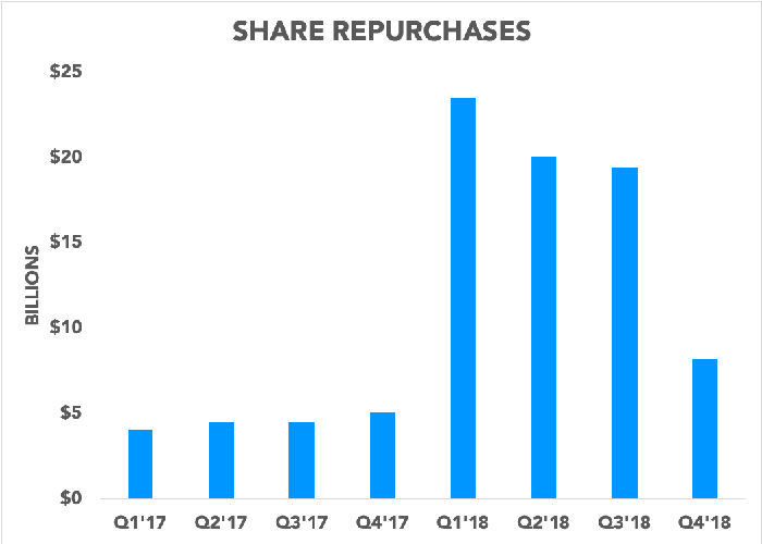 Chart showing repurchases declining in the fourth quarter