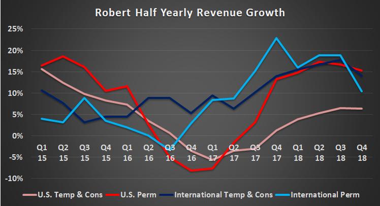 Robert Half revenue growth.