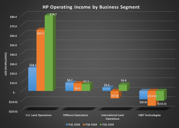 Bar chart of HP operating income by business segment for Q1 2018, Q4 2018, and Q1 2019; shows considerable gain in U.S. Land offsetting flat or declines for all other segments