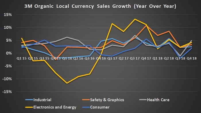 3M segment growth year over year.