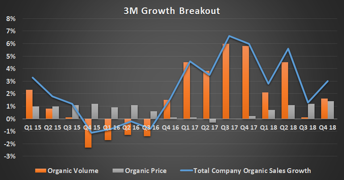 3M Sales growth breakout.