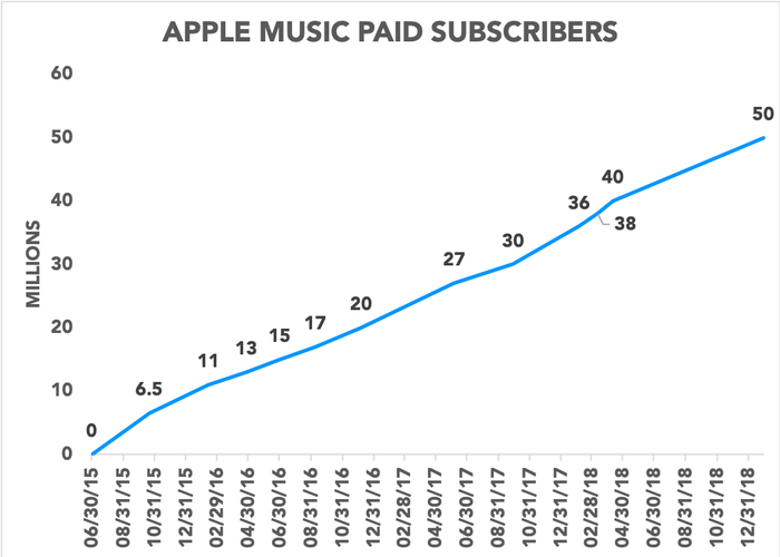 Chart showing Apple Music paid subscribers