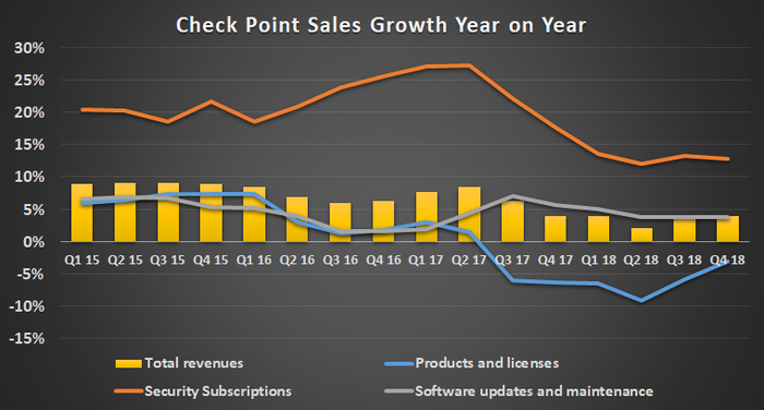 Check Point sales growth breakout
