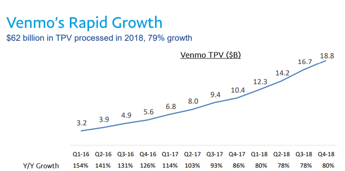 A line chart mapping Venmo's growth over the last twelve quarters.