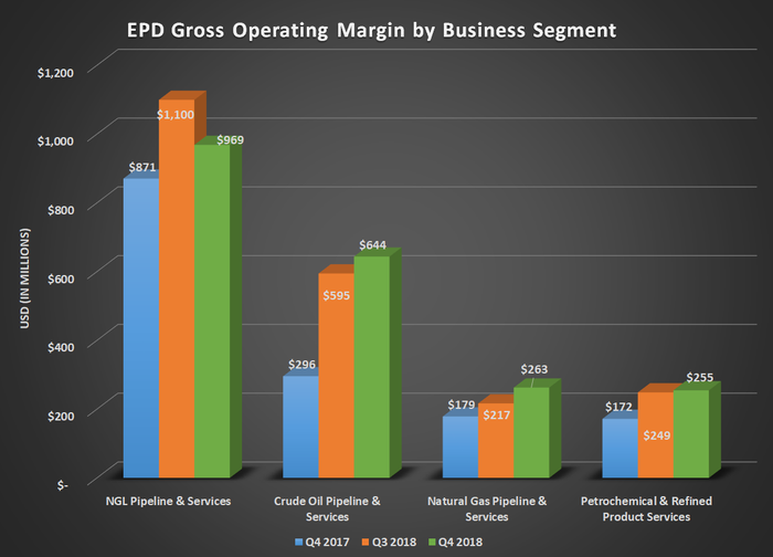 Bar chart of Enterprise Product Partners' gross operating margin by business segment for Q4 2017, Q3 2018, and Q4 2018. Shows year-over-year gains in all four segments.