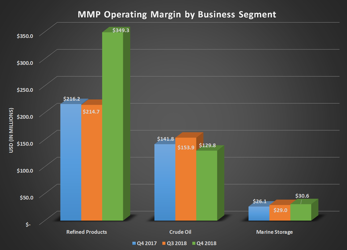 Bar chart of MMP operating margin by business segment for Q4 2017, Q3 2018, and Q4 2018. Shows large jump in refined product margins while crude oil and marine storage are mostly flat.