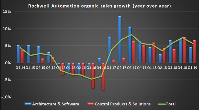 Rockwell Automation organic sales growth.