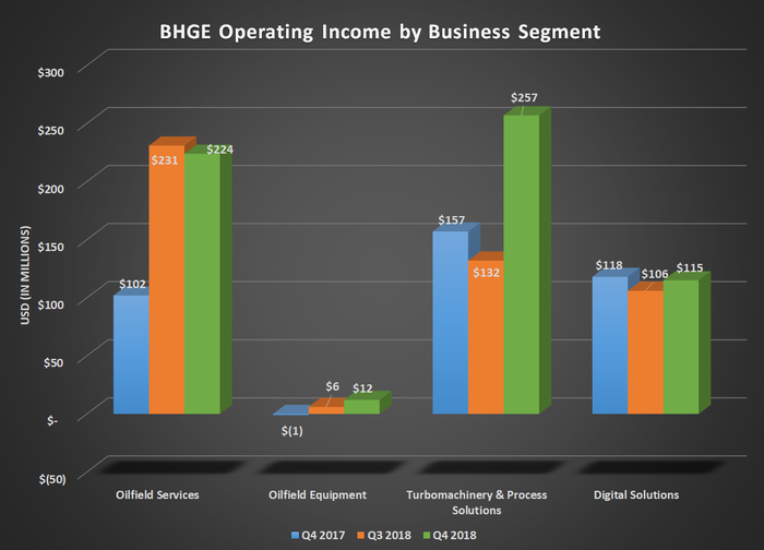 Bar chart of BHGE operating income by business segment for Q4 2017, Q3 2018, and Q4 2018; shows significant gains for turbomachinery and process solutions