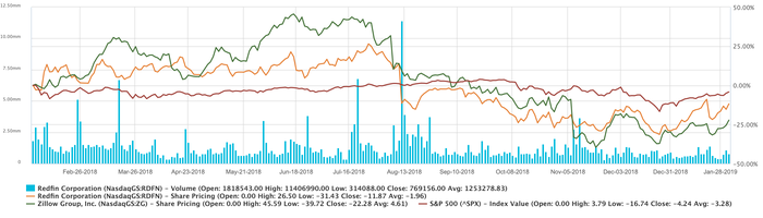 Stock chart showing returns of Redfin and Zillow stock versus the S&P 500