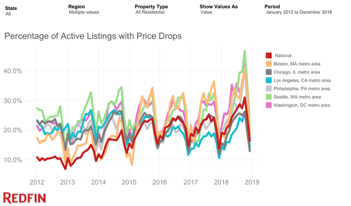 A layered chart showing housing price drops in major metro areas.
