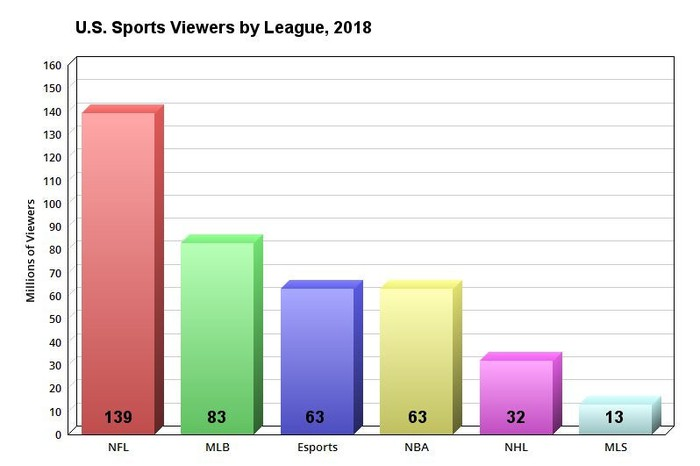 Chart showing 2018 U.S. sports viewers by league